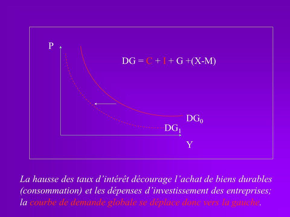 P DG = C + I + G +(X-M) DG0. DG1. Y. La hausse des taux d'intérêt décourage l'achat de biens durables.