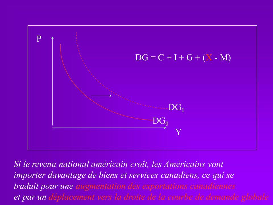 P DG = C + I + G + (X - M) DG1. DG0. Y. Si le revenu national américain croît, les Américains vont.