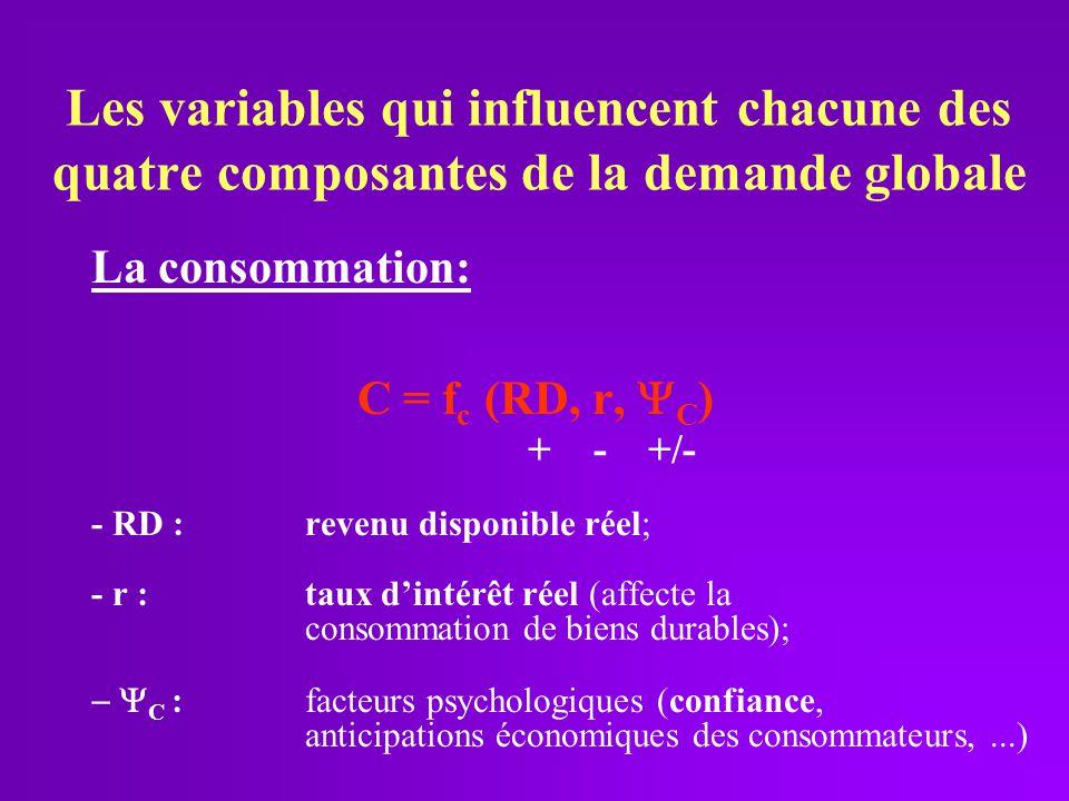 Les variables qui influencent chacune des quatre composantes de la demande globale