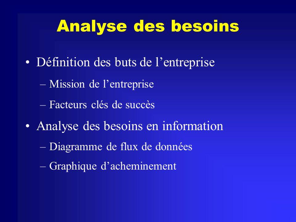 Analyse des besoins Définition des buts de l'entreprise