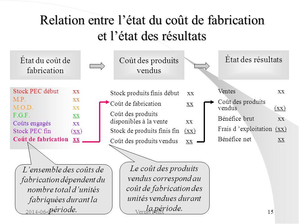 Relation entre l'état du coût de fabrication et l'état des résultats