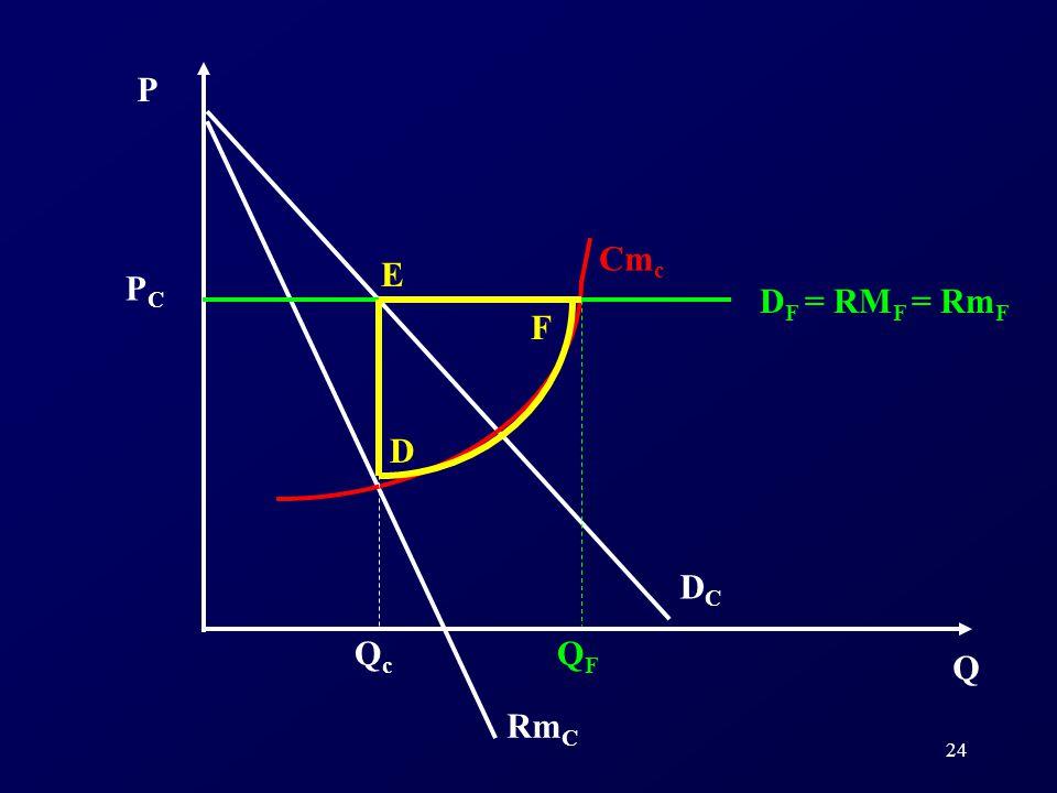 Q QF Qc P PC Cmc DC DF = RMF = RmF D E F RmC