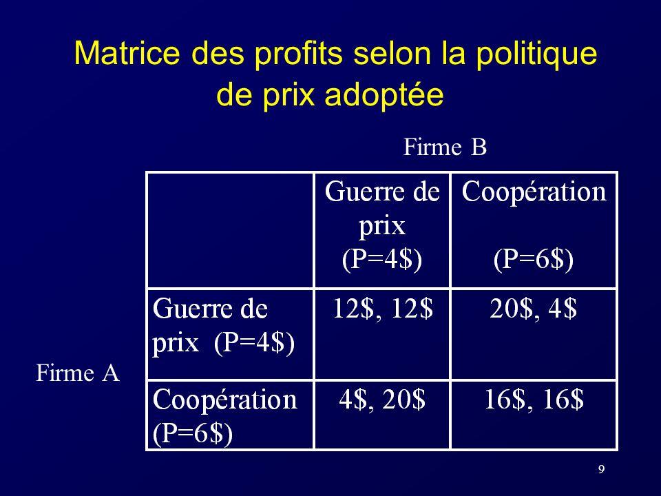 Matrice des profits selon la politique de prix adoptée