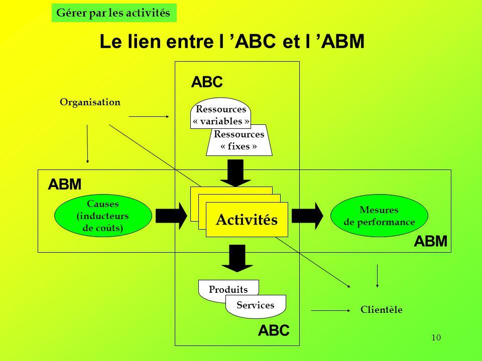 Le lien entre l 'ABC et l 'ABM