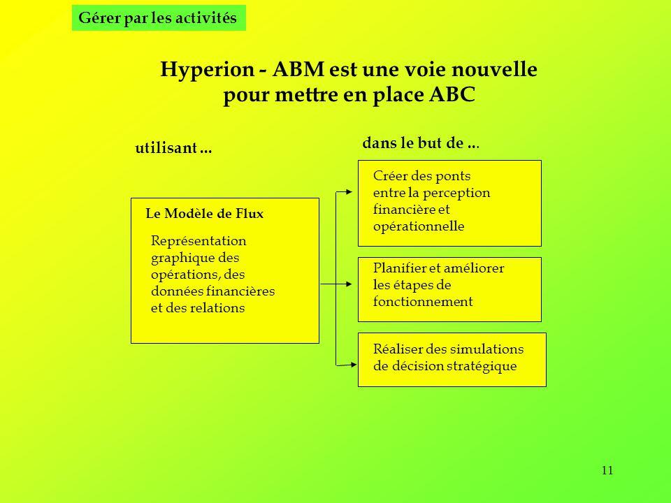 Hyperion - ABM est une voie nouvelle pour mettre en place ABC