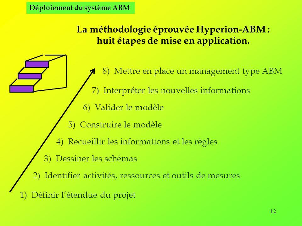 La méthodologie éprouvée Hyperion-ABM :