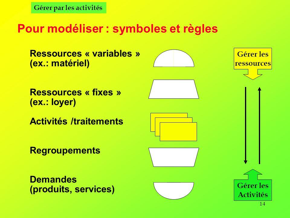Pour modéliser : symboles et règles