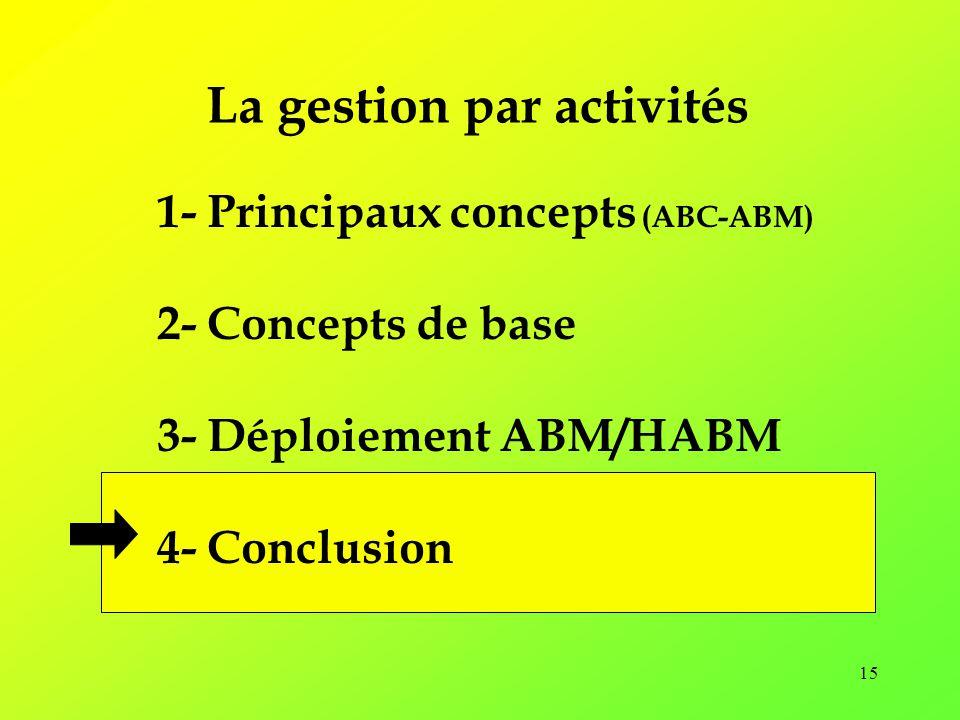 La gestion par activités