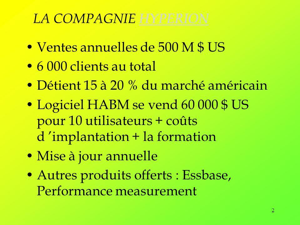 LA COMPAGNIE HYPERION Ventes annuelles de 500 M $ US. 6 000 clients au total. Détient 15 à 20 % du marché américain.