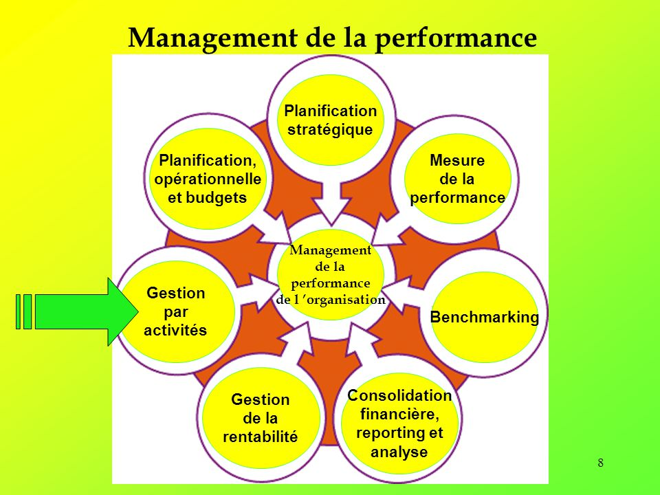 Management de la performance