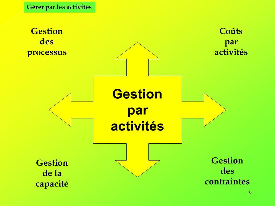 Gestion par activités Gestion des processus Coûts par activités