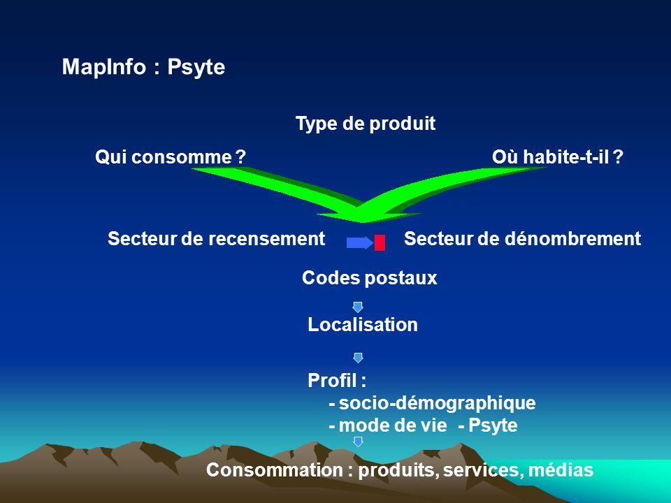 MapInfo : Psyte Type de produit Qui consomme Où habite-t-il