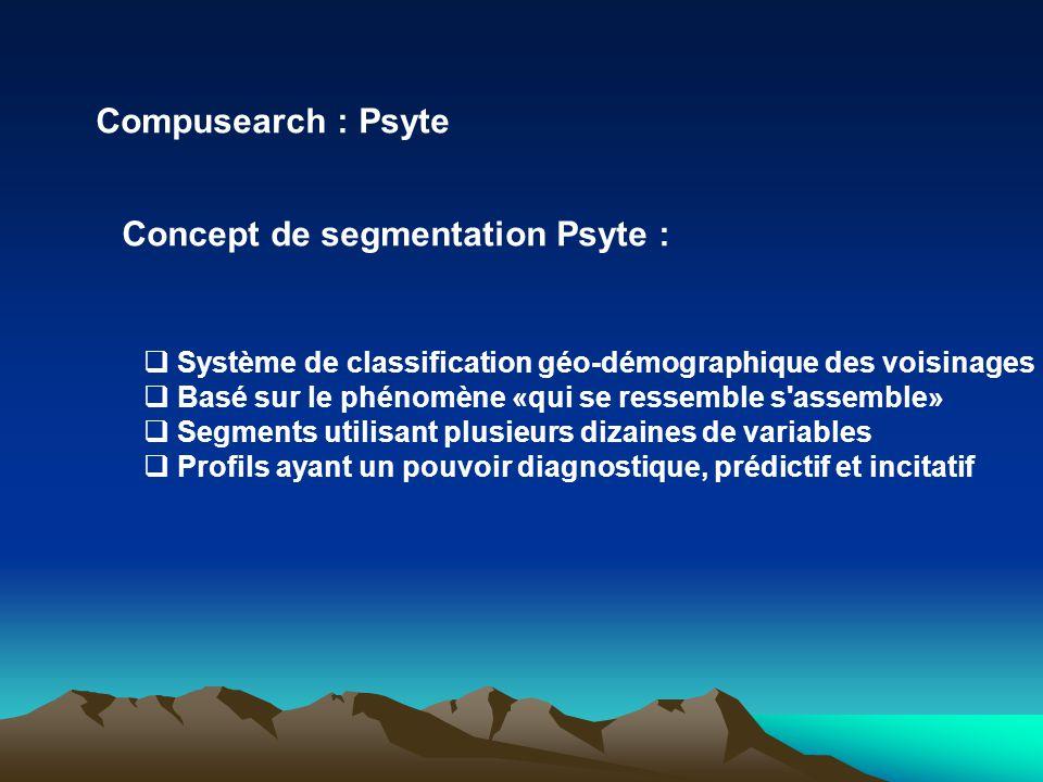 Concept de segmentation Psyte :