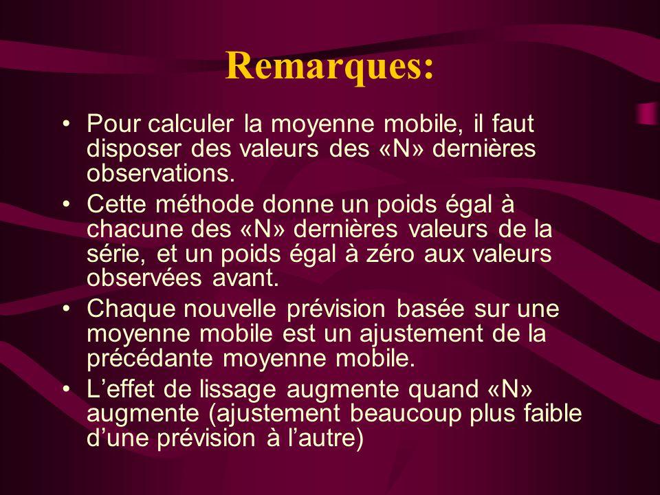 Remarques: Pour calculer la moyenne mobile, il faut disposer des valeurs des «N» dernières observations.