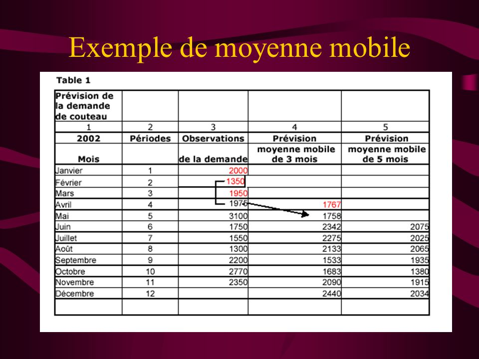 Exemple de moyenne mobile