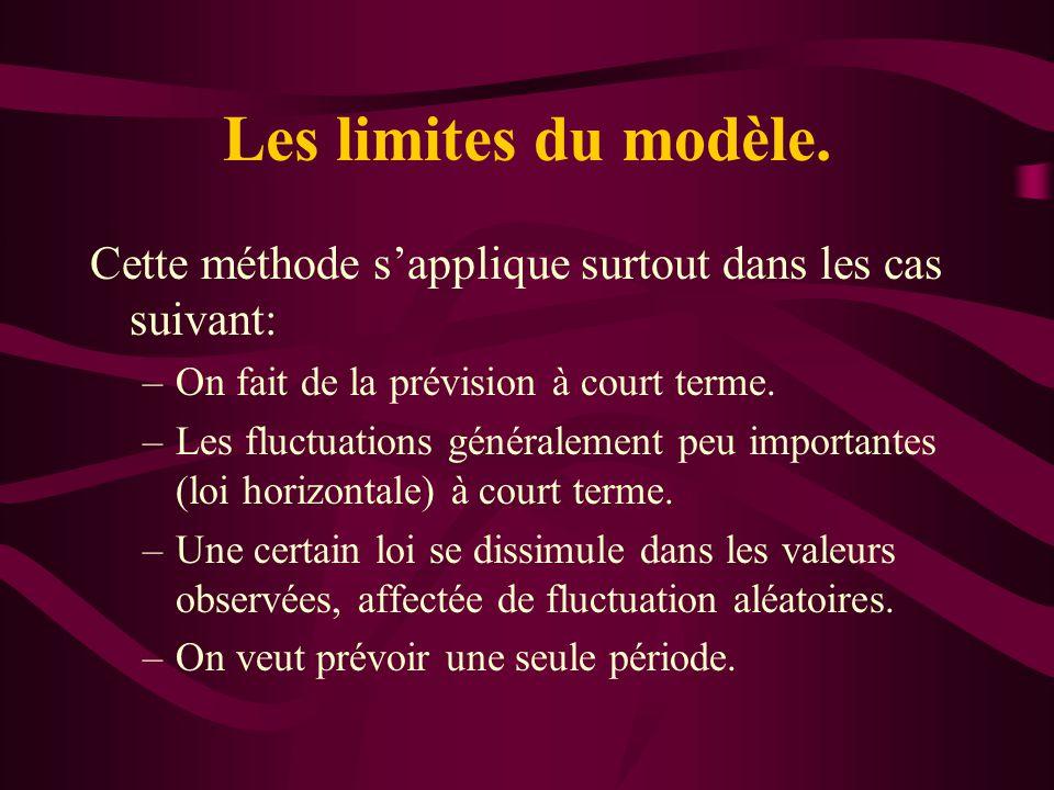Les limites du modèle. Cette méthode s'applique surtout dans les cas suivant: On fait de la prévision à court terme.