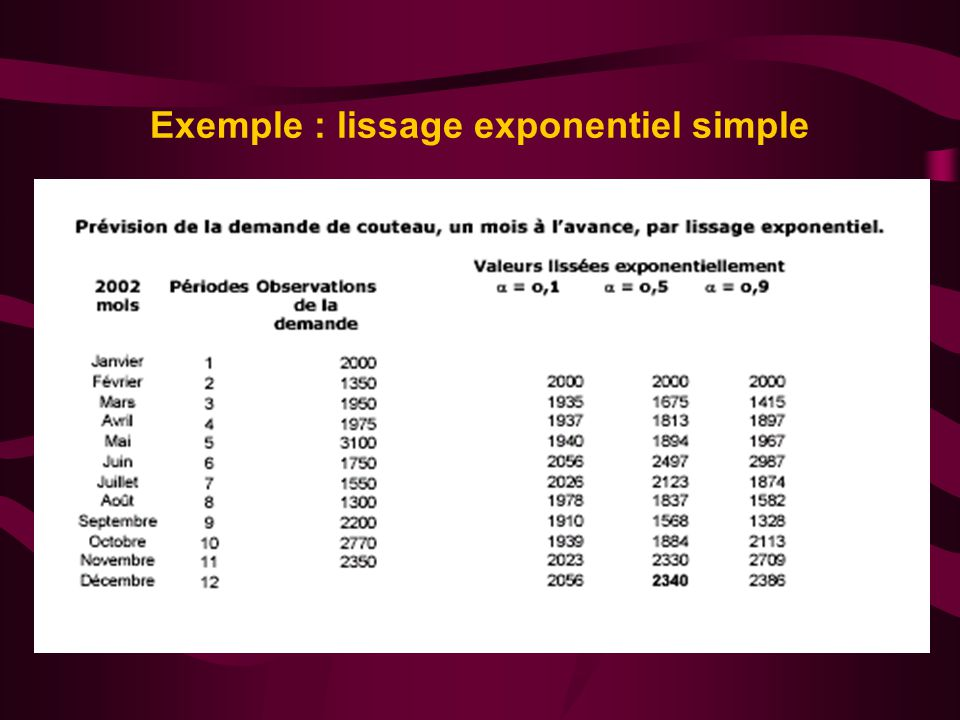 Exemple : lissage exponentiel simple