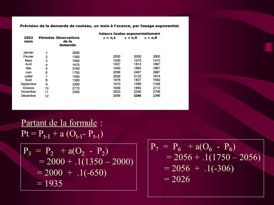 Partant de la formule : Pt = Pt-1 + a (Ot-1- Pt-1) P7 = P6 + a(O6 - P6) = 2056 + .1(1750 – 2056)