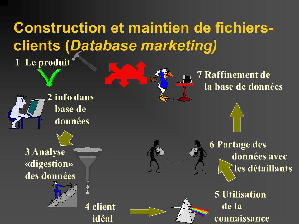 Construction et maintien de fichiers-clients (Database marketing)