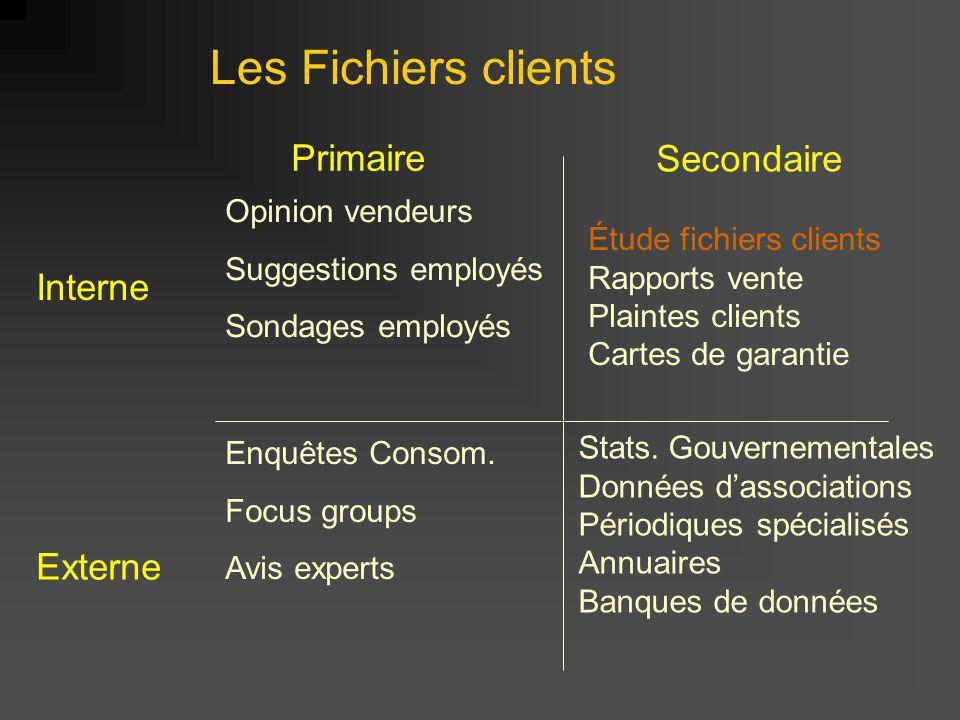 Les Fichiers clients Primaire Secondaire Interne Externe