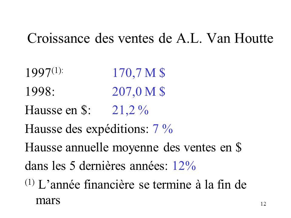 Croissance des ventes de A.L. Van Houtte