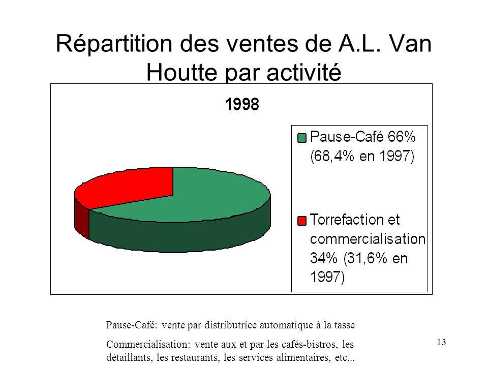 Répartition des ventes de A.L. Van Houtte par activité