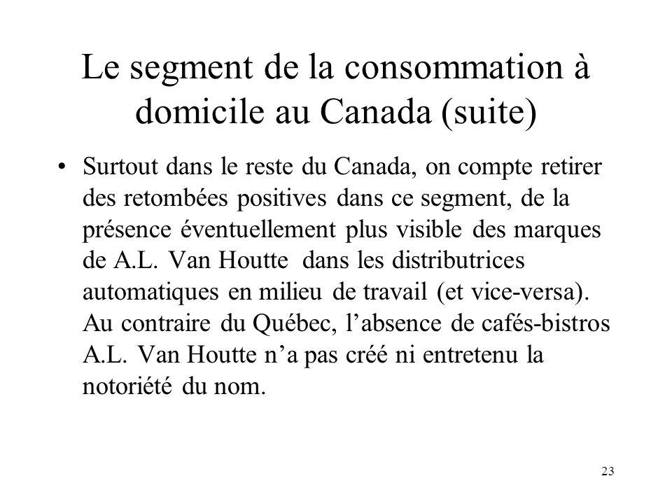 Le segment de la consommation à domicile au Canada (suite)