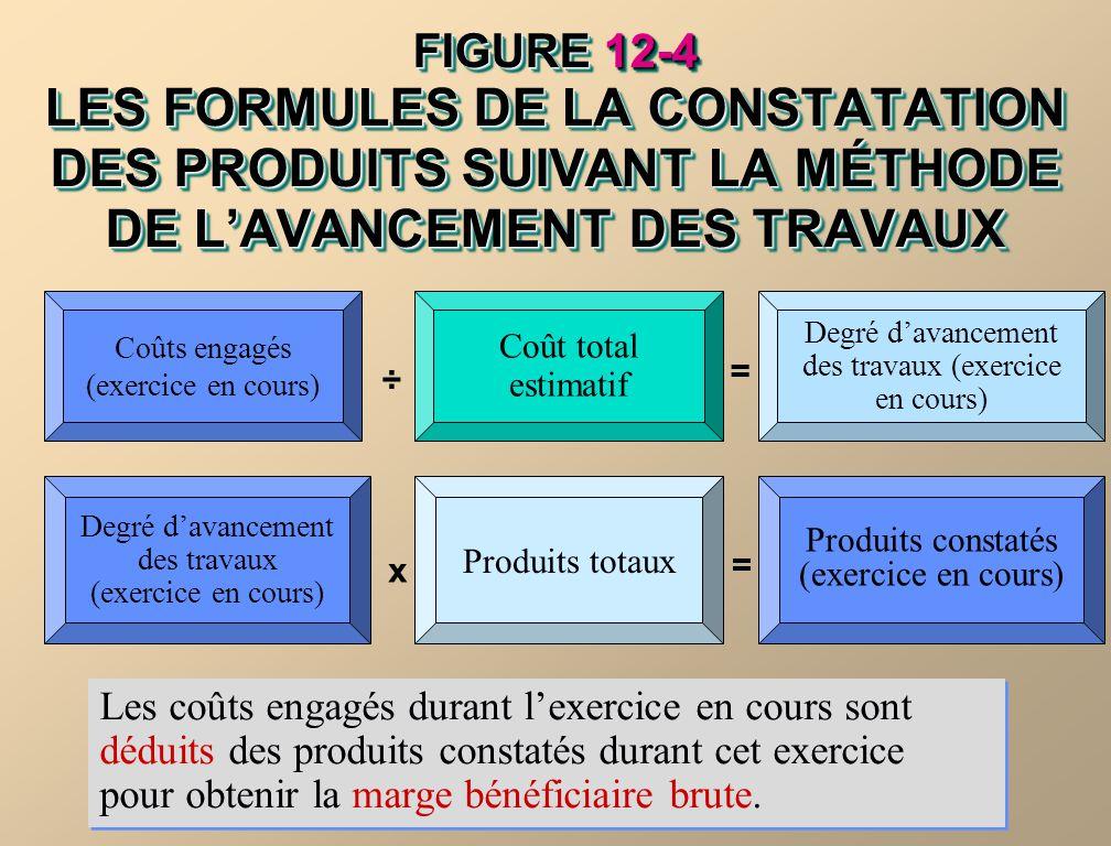FIGURE 12-4 LES FORMULES DE LA CONSTATATION DES PRODUITS SUIVANT LA MÉTHODE DE L'AVANCEMENT DES TRAVAUX