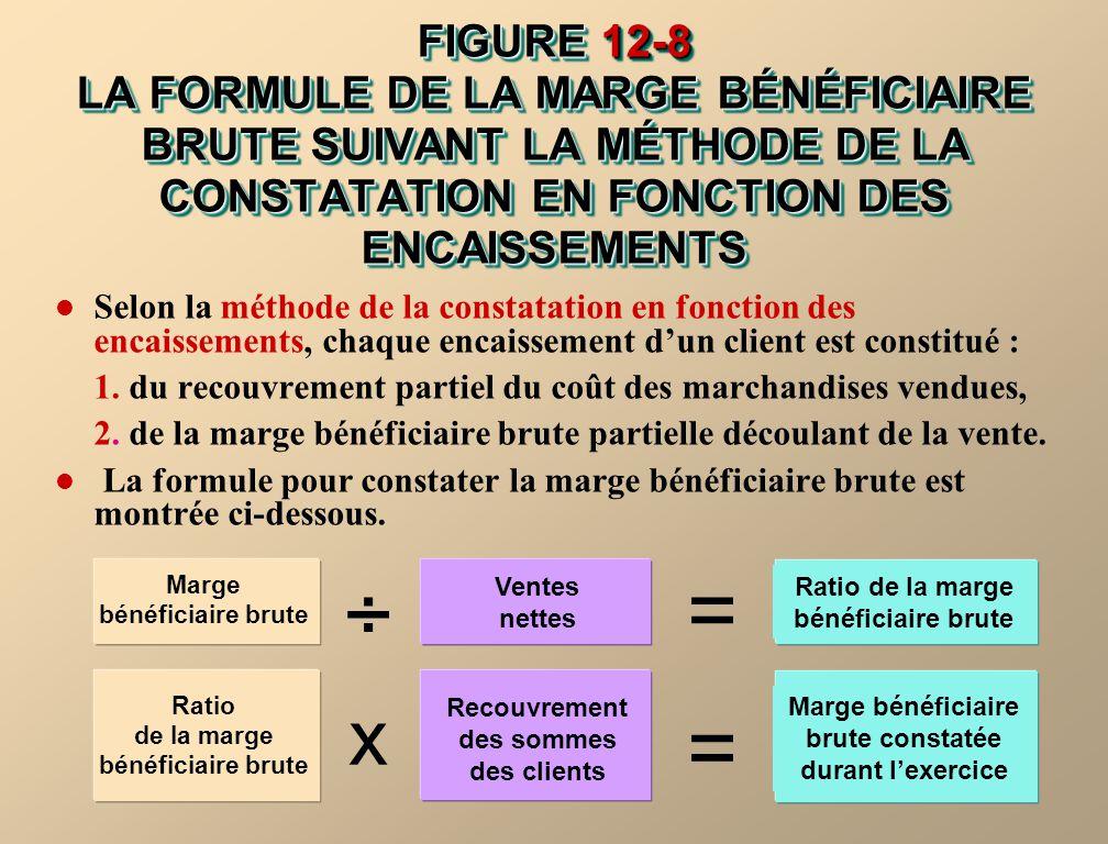 FIGURE 12-8 LA FORMULE DE LA MARGE BÉNÉFICIAIRE BRUTE SUIVANT LA MÉTHODE DE LA CONSTATATION EN FONCTION DES ENCAISSEMENTS