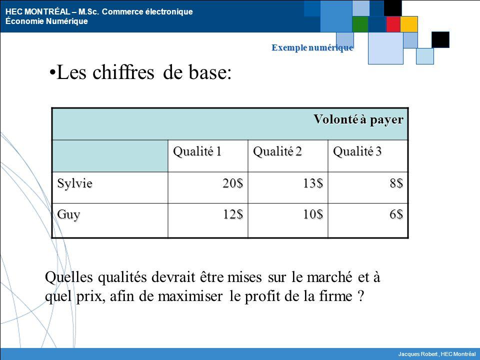 Exemple numérique Les chiffres de base: Volonté à payer. Qualité 1. Qualité 2. Qualité 3. Sylvie.