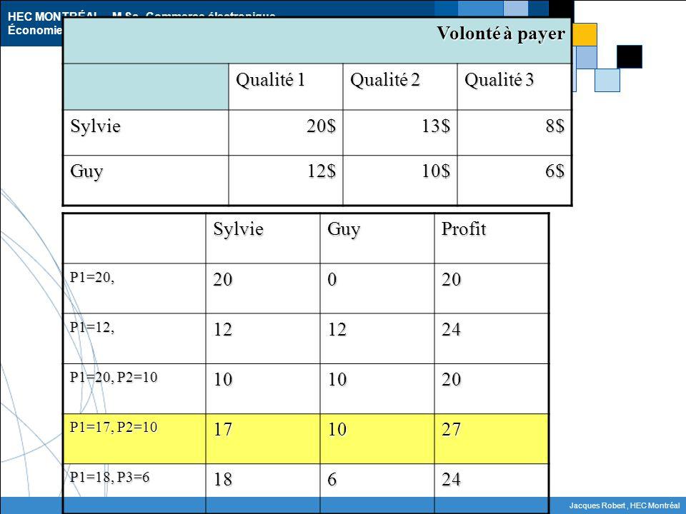 Calcul des profits Volonté à payer Qualité 1 Qualité 2 Qualité 3
