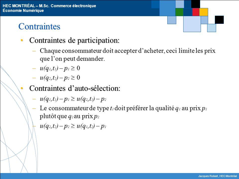Contraintes Contraintes de participation: