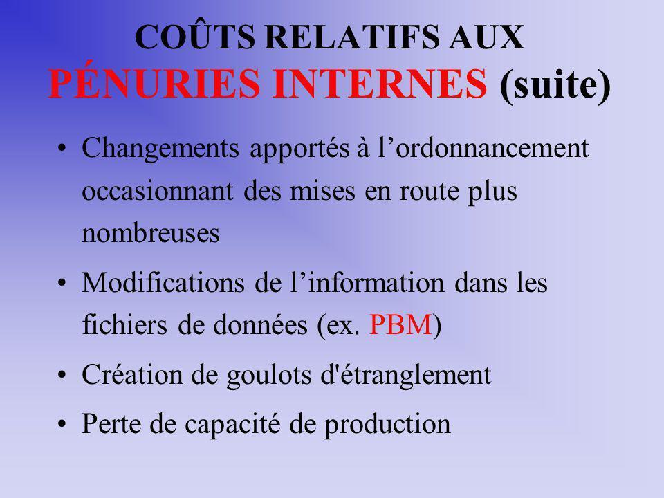 COÛTS RELATIFS AUX PÉNURIES INTERNES (suite)