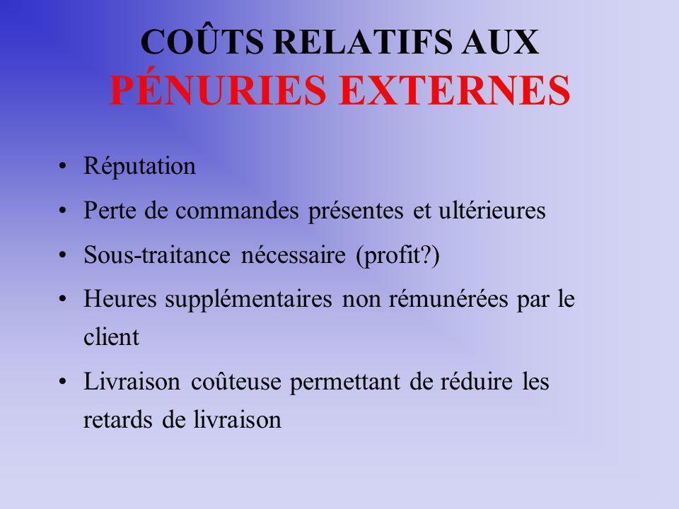 COÛTS RELATIFS AUX PÉNURIES EXTERNES