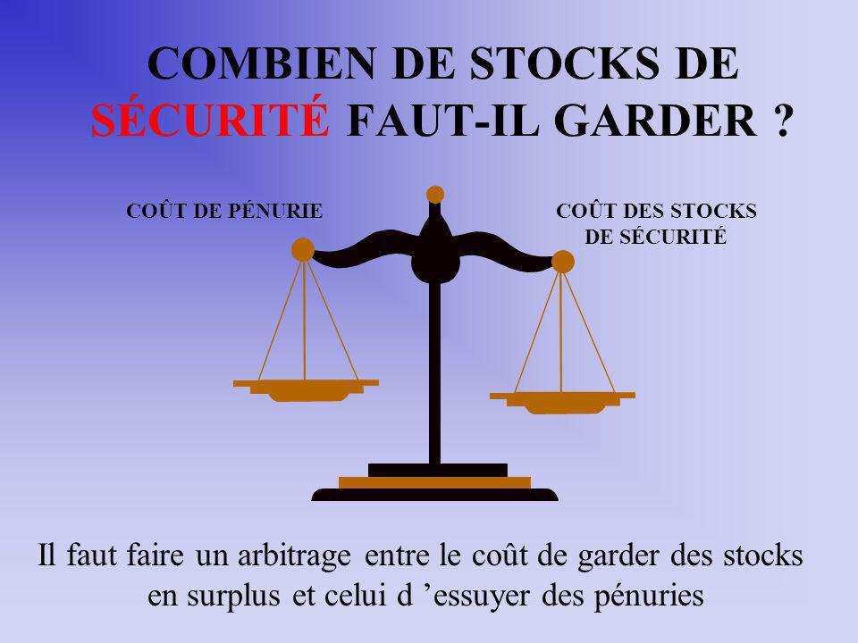 COMBIEN DE STOCKS DE SÉCURITÉ FAUT-IL GARDER
