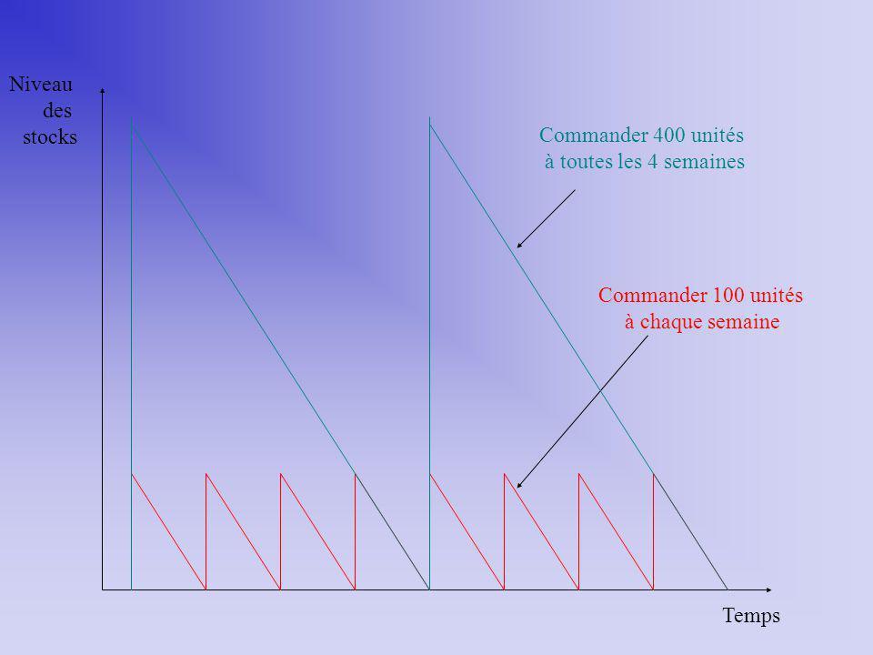 Temps Niveau. des. stocks. Commander 400 unités. à toutes les 4 semaines. Commander 100 unités.