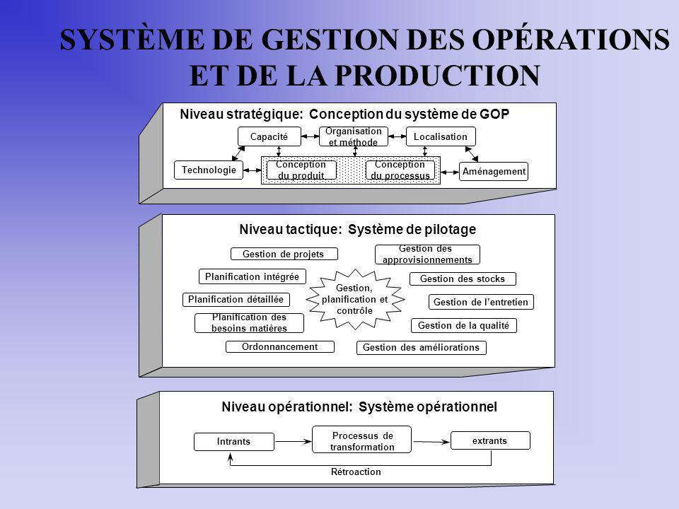 SYSTÈME DE GESTION DES OPÉRATIONS