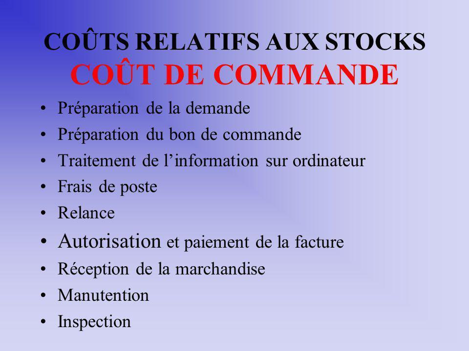 COÛTS RELATIFS AUX STOCKS COÛT DE COMMANDE
