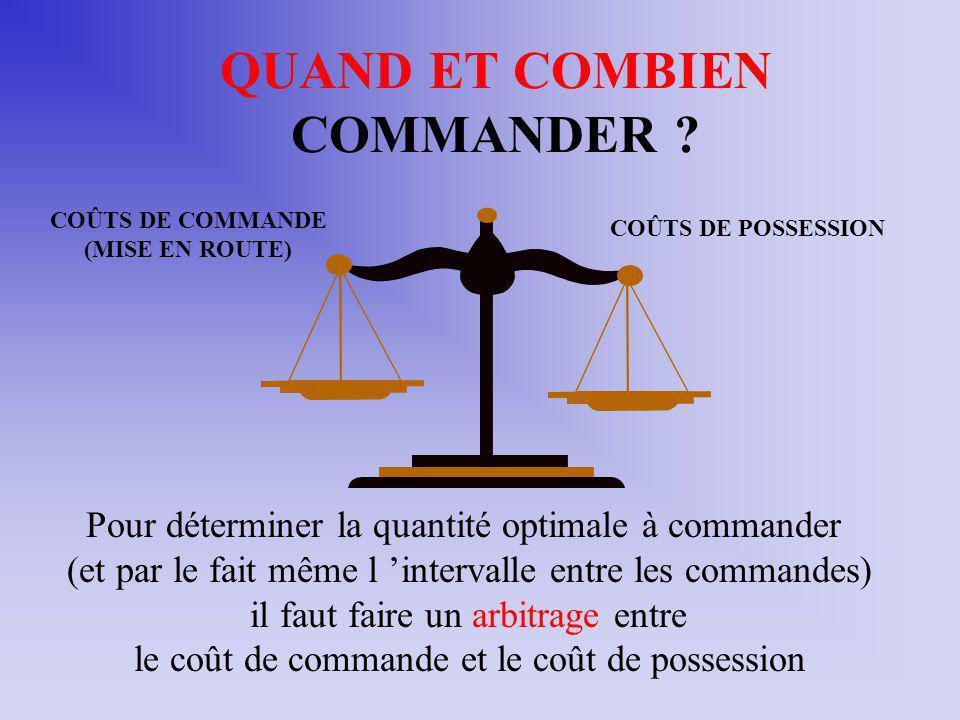 QUAND ET COMBIEN COMMANDER