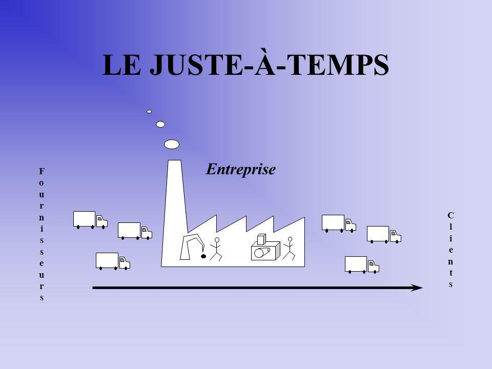 LE JUSTE-À-TEMPS Entreprise F o u r n i s e C l i e n t s