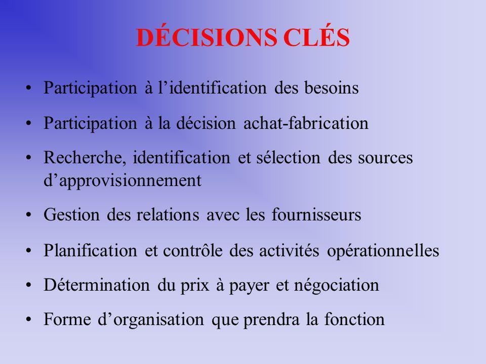 DÉCISIONS CLÉS Participation à l'identification des besoins