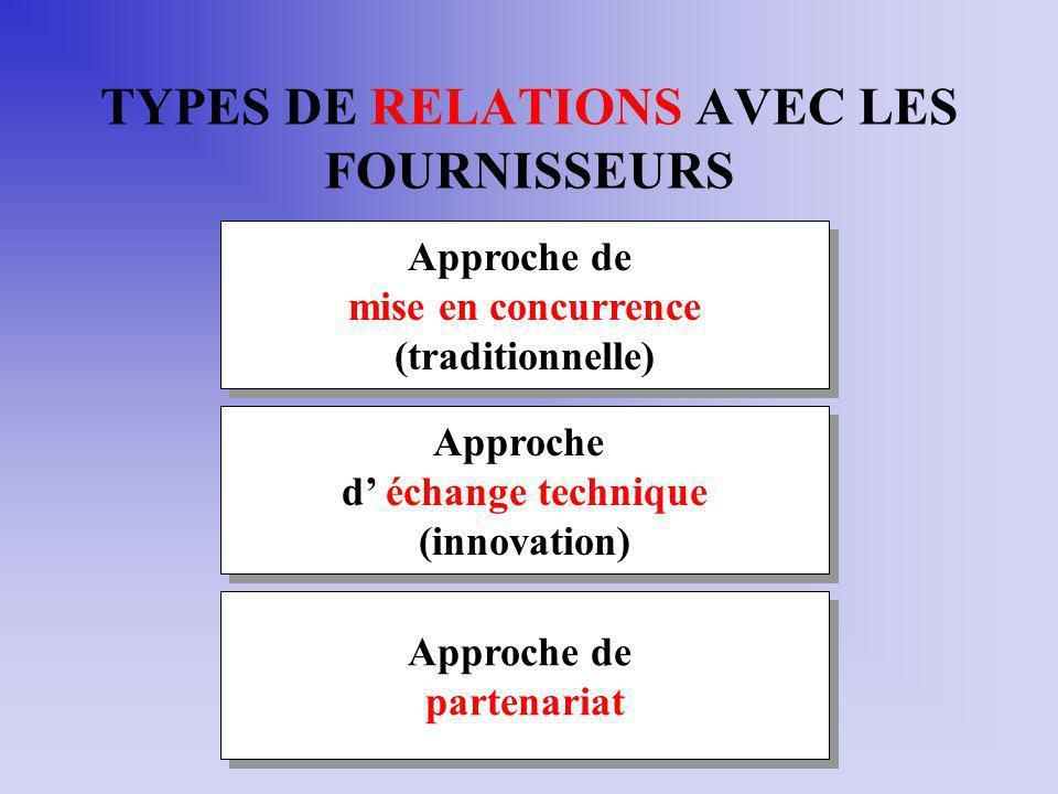 TYPES DE RELATIONS AVEC LES FOURNISSEURS