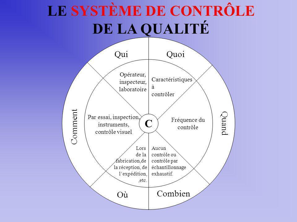 LE SYSTÈME DE CONTRÔLE DE LA QUALITÉ