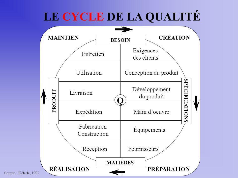 LE CYCLE DE LA QUALITÉ Q Exigences des clients Conception du produit