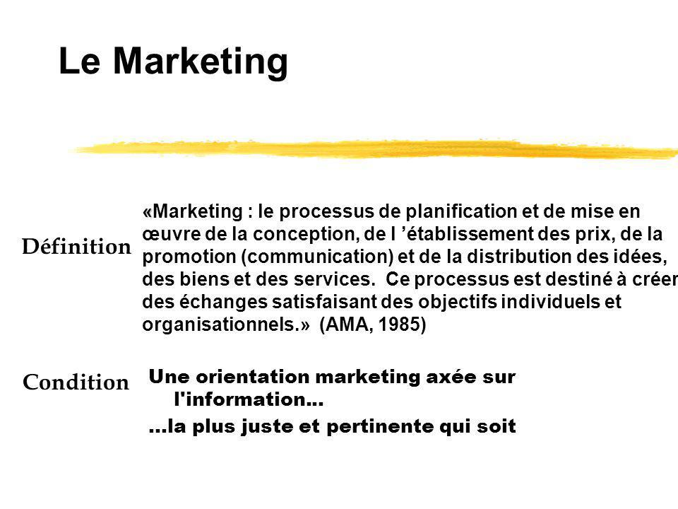 Le Marketing Définition Condition