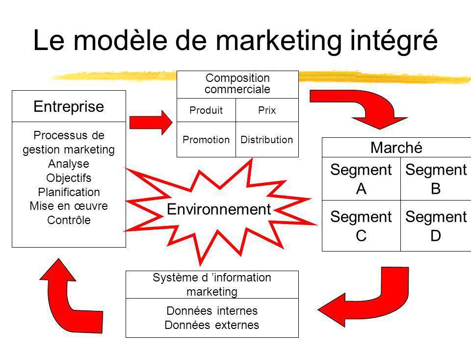 Le modèle de marketing intégré