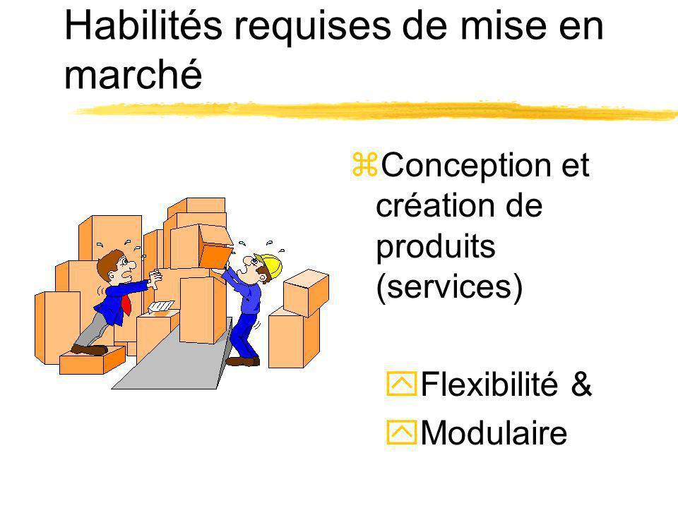 Habilités requises de mise en marché