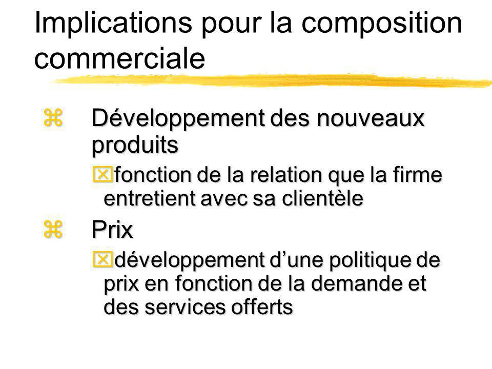 Implications pour la composition commerciale