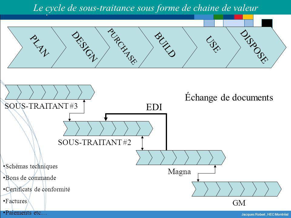 Le cycle de sous-traitance sous forme de chaine de valeur