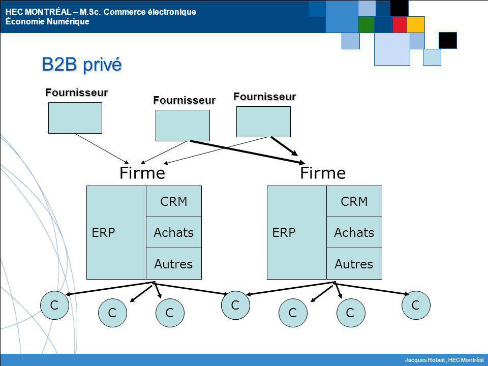 B2B privé Firme Firme ERP CRM Achats Autres C ERP CRM Achats Autres C